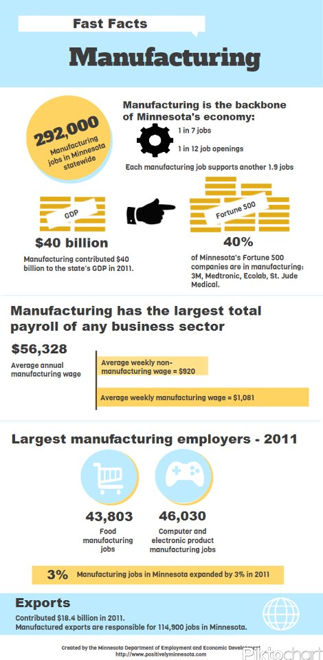 Fast Facts for Manufacturing in Minnesota